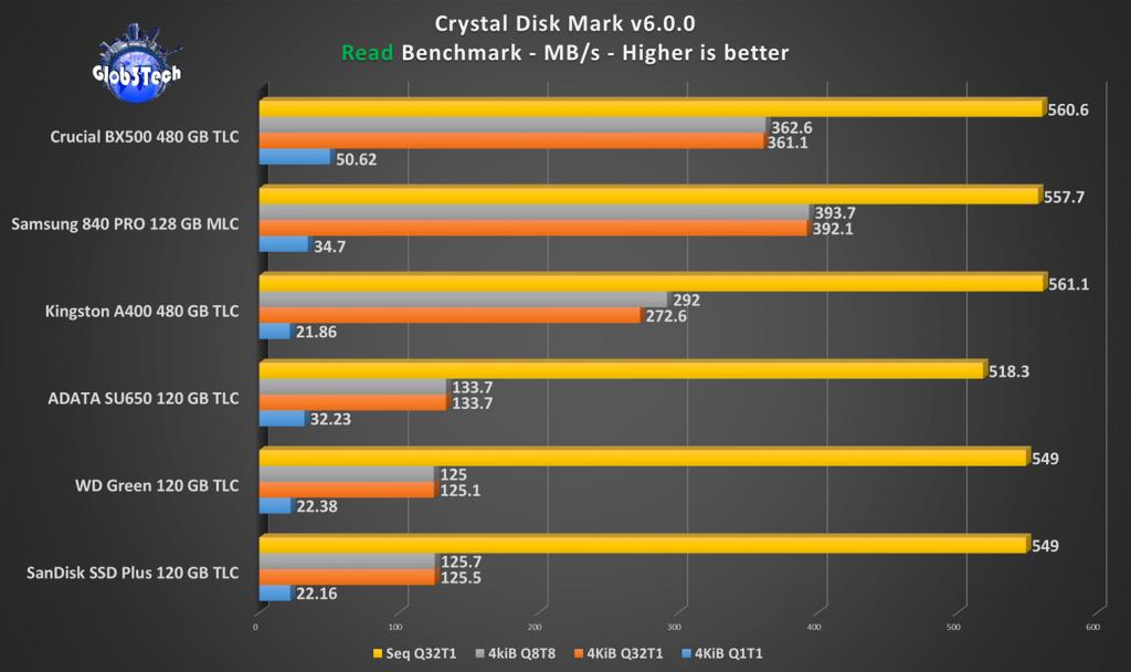 Perbandingan Memilih SSD 120GB Murah dan Bagus Perbandingan Performa SSD 120GB Read Crystal Disk Mark 15