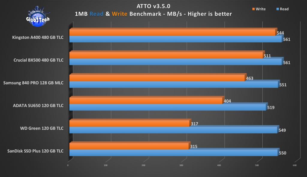 Perbandingan Memilih SSD 120GB Murah dan Bagus Perbandingan Performa SSD 120GB Read Write Kecepatan ATTO 18