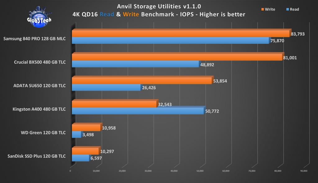 Perbandingan Memilih SSD 120GB Murah dan Bagus Perbandingan Performa SSD 120GB Read Write Kecepatan Anvil 17