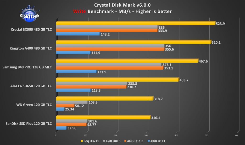 Perbandingan Memilih SSD 120GB Murah dan Bagus Perbandingan Performa SSD 120GB Write Crystal Disk Mark 16