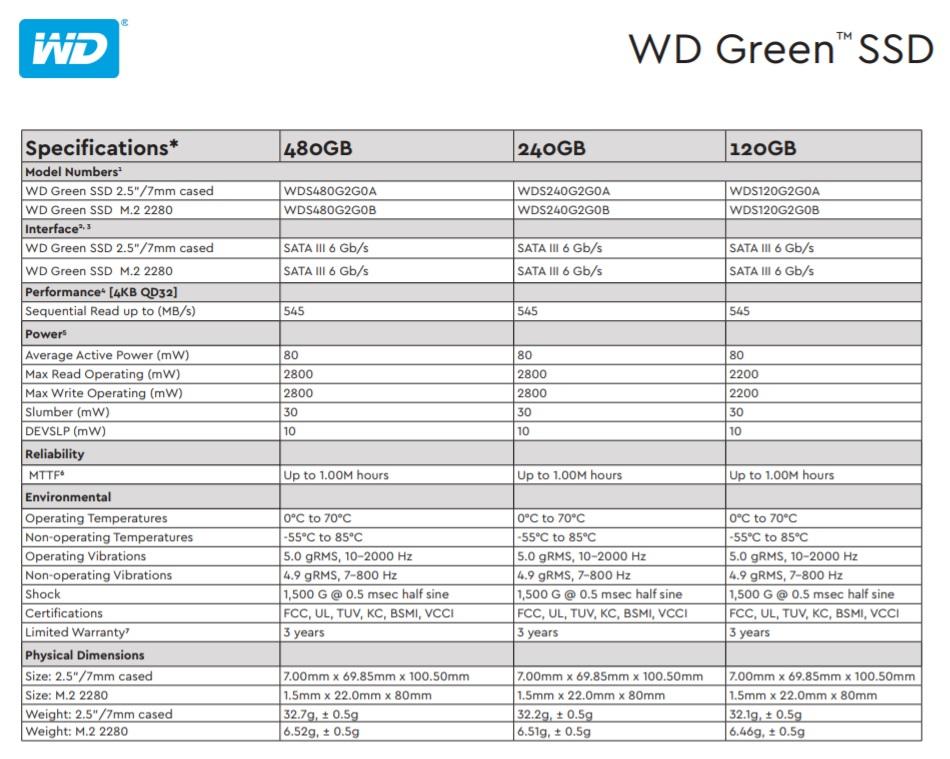 Perbandingan Memilih SSD 120GB Murah dan Bagus WD Green SSD Spesifikasi 12