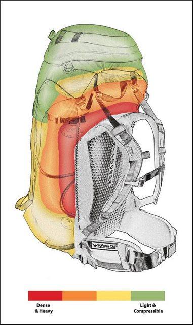 Cara Packing Tas Keril / Carrier Untuk Mendaki Gunung Cara Packing Tas Keril Carrier Untuk Mendaki Gunung 2
