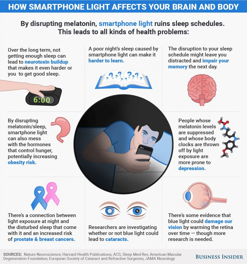 Apa itu Blue Light atau Sinar Biru How smartphone light affects your body and brain full infographic 1
