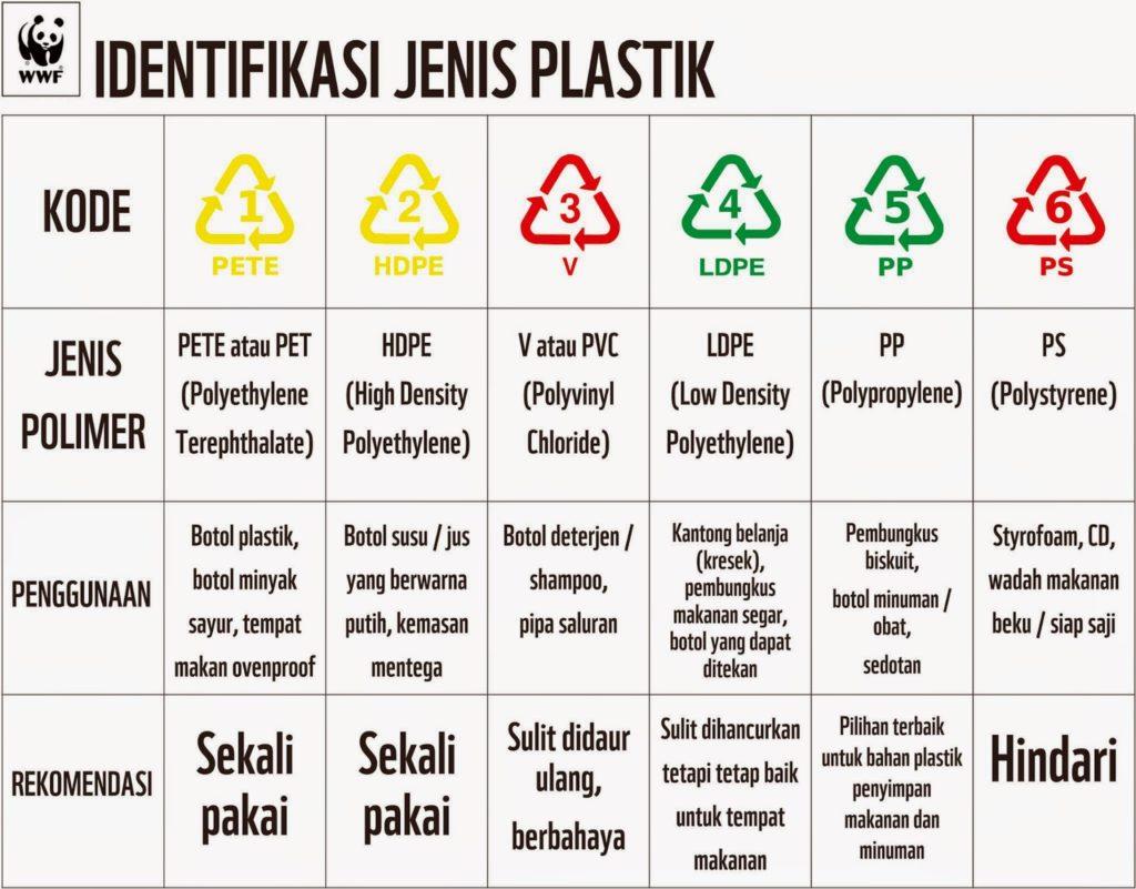 Kenali Jenis Plastik yang Anda Gunakan Jenis Plastik 1