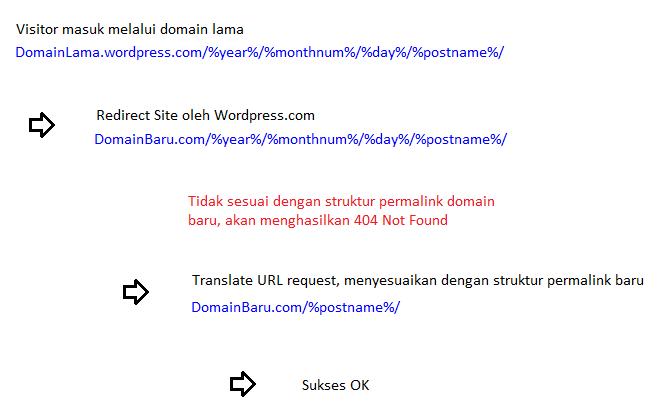 Panduan Langkah Migrasi Wordpess.com ke Hosting Sendiri (Wordpress.org) Redirect Wordpress Beda Permalink 3