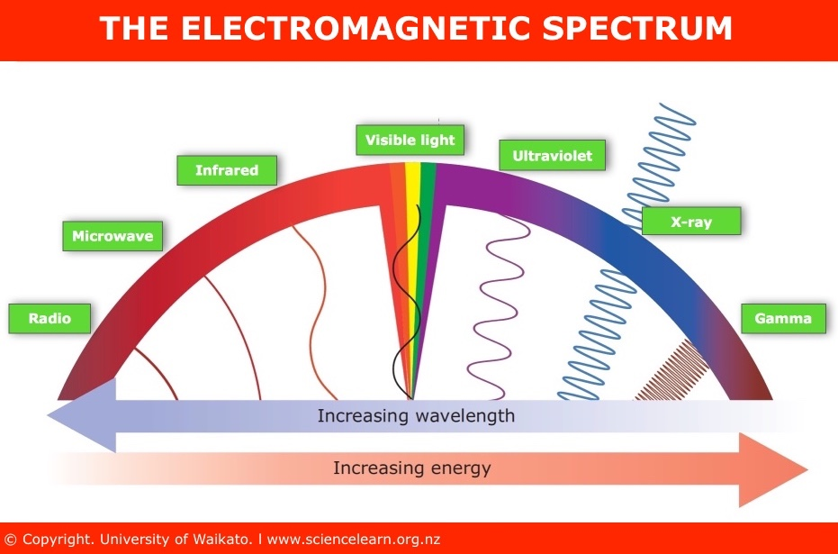 Apa itu Blue Light atau Sinar Biru UV ITV ElectromagneticSpectrum BG Plate FINAL Mar2018 2