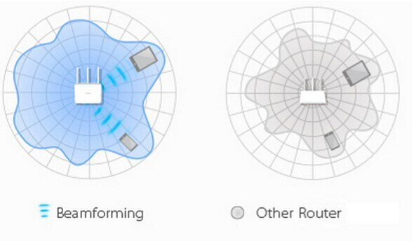 Router Wireless Beamforming