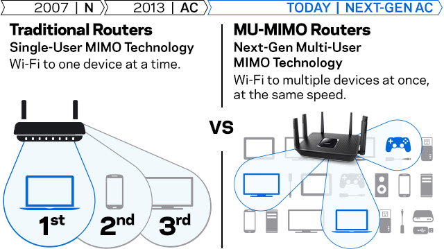 Router Wireless MU-MIMO