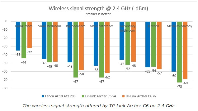 Perbandingan Router AC1200 TP-Link Archer A6 vs Tenda AC10U Signal Strength 2.4Ghz 5