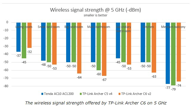 Perbandingan Router AC1200 TP-Link Archer A6 vs Tenda AC10U Signal Strength 5Ghz 6