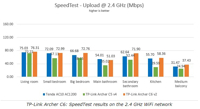 Perbandingan Router AC1200 TP-Link Archer A6 vs Tenda AC10U Speedtest Upload 2.4Ghz 7